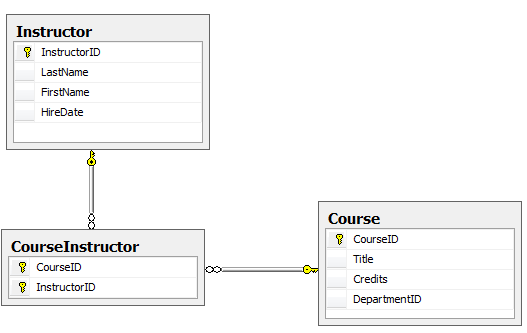 Creating A More Complex Data Model For An Asp Mvc Application 4