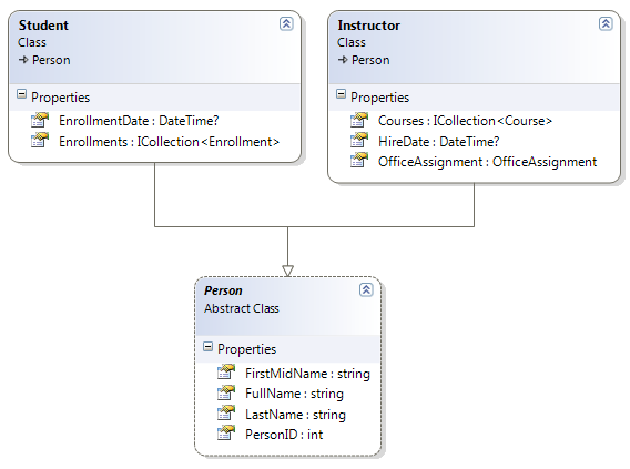 Implementing inheritance with the entity framework in an for Table design in mvc 4