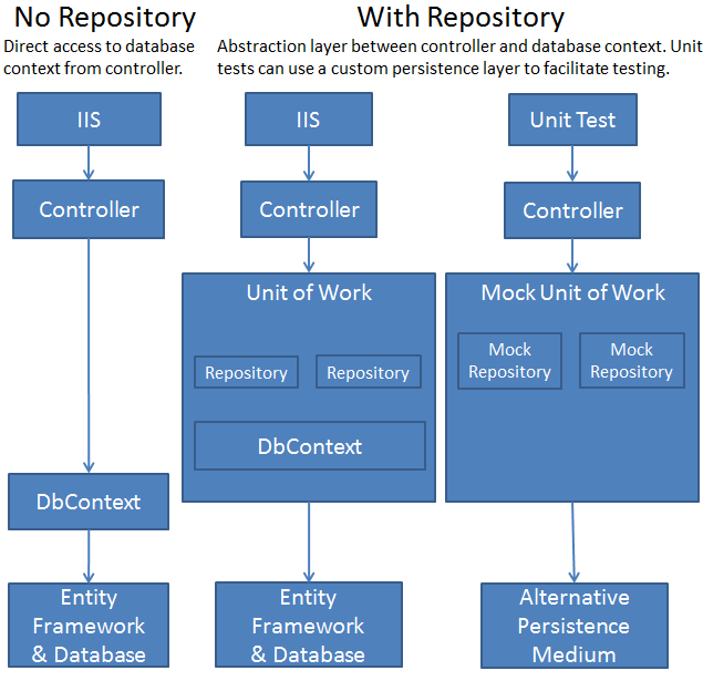 Repository_pattern_diagram